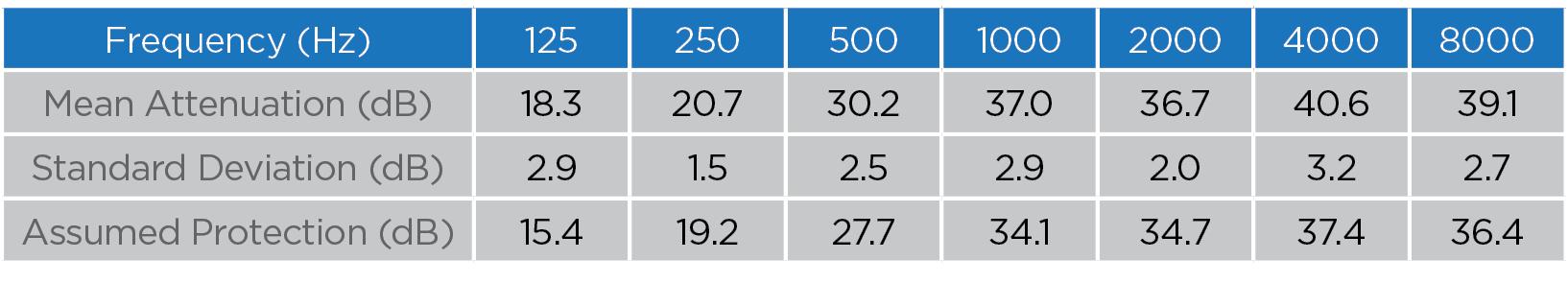 F3 attentuation data